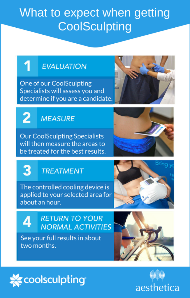What to expect from a coolsculpting treatment at Aesthetica in Utah